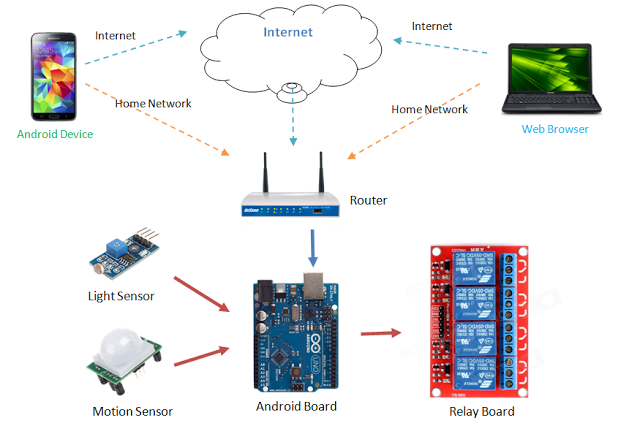 Arduino Home Automation - knillstore